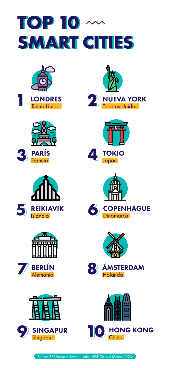 top10_smart-cities